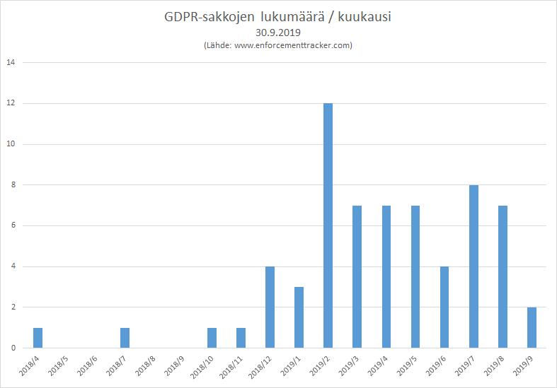 GDPR-sakkojen lukumäärä kuukausittain, 30.9.2019