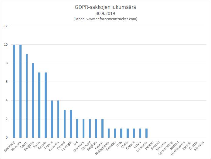 GDPR-sakkojen lukumäärä 30.9.2019